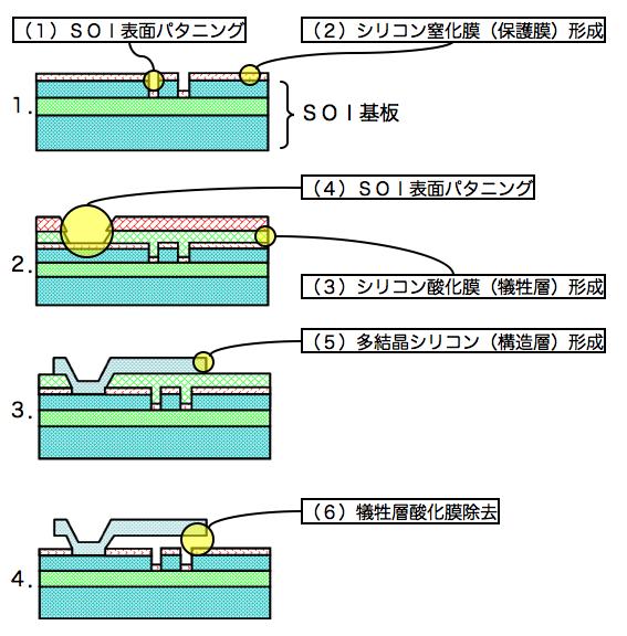 photonicsprocess.png