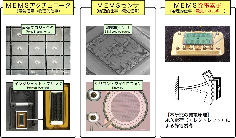 MEMSdomains.png