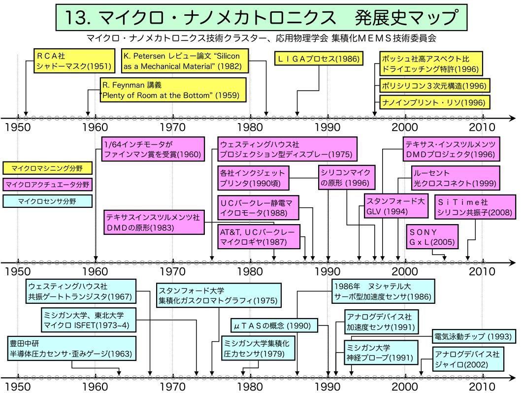 evolutionmap.png